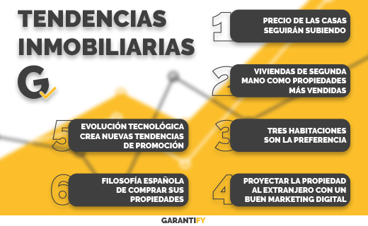 tendencias-inmobiliarias-españa